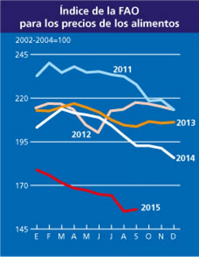 El Índice de Precios de Alimentos de la FAO registra su mayor caída mensual en agosto desde 2008