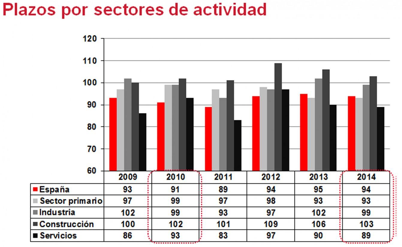Los plazos de pago en el sector primario no se mueven de 93 días