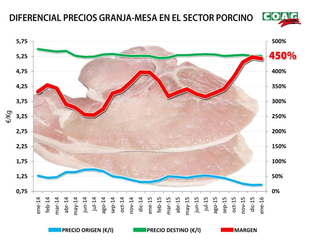 Los muy bajos precios de origen no se trasladan al PVP de la carne de cerdo