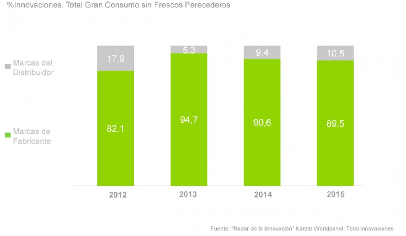 La innovación continúa bajo mínimos en el sector del gran consumo