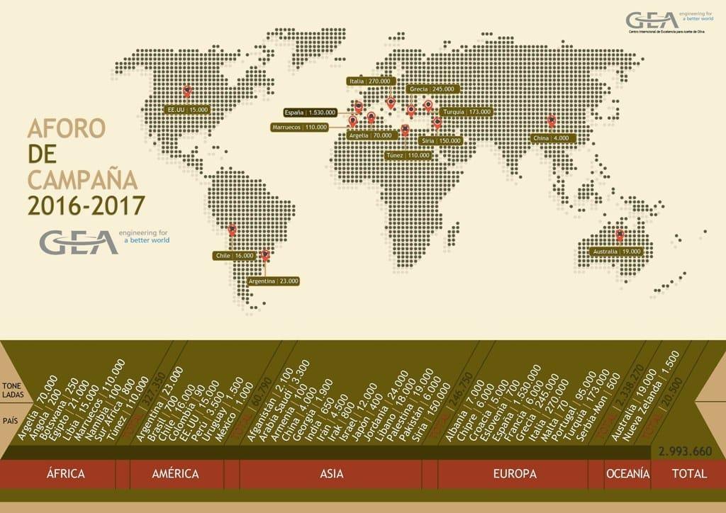 La producción mundial de aceite de oliva podría bajar un 8% en la campaña 2016/17