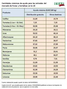 tabla precios retirada frutas_hortalizas