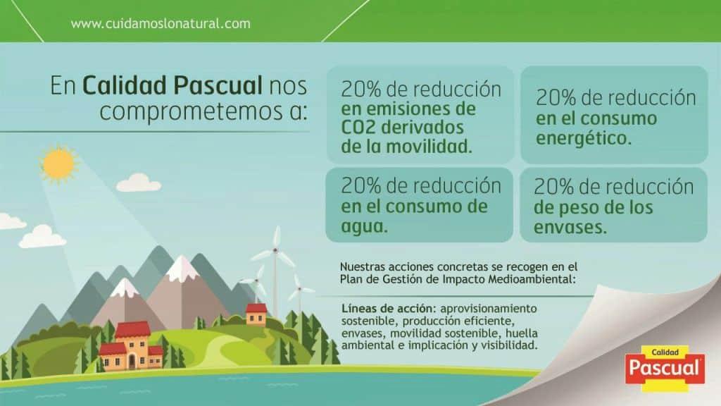 Calidad Pascual, primera empresa láctea que inscribe el cálculo de su huella de carbono en el registro del Mapama