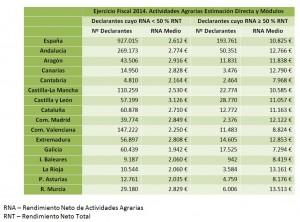 Actividades Agrarias_CCAA