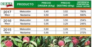 tabla 1_melocotón-nectarina