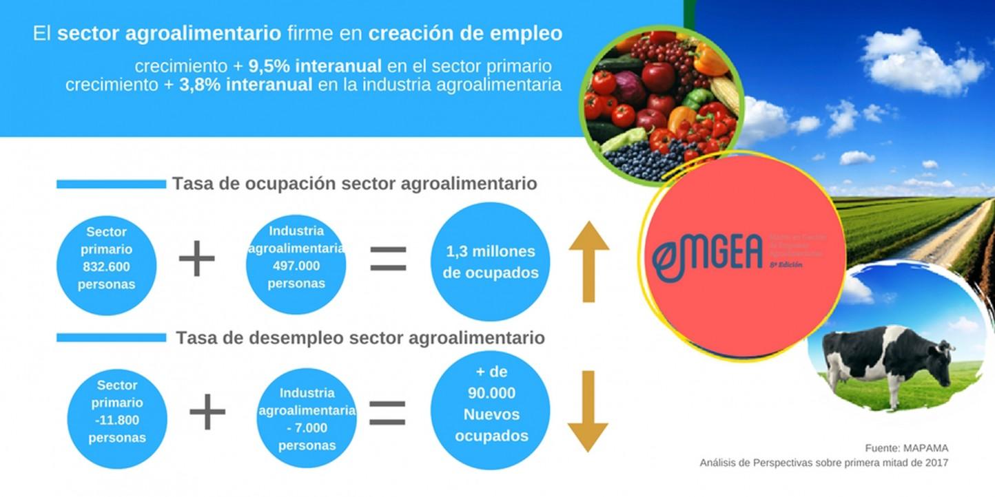 Comienza la 8ª Edición del Máster en Gestión de Empresas Agroalimentarias