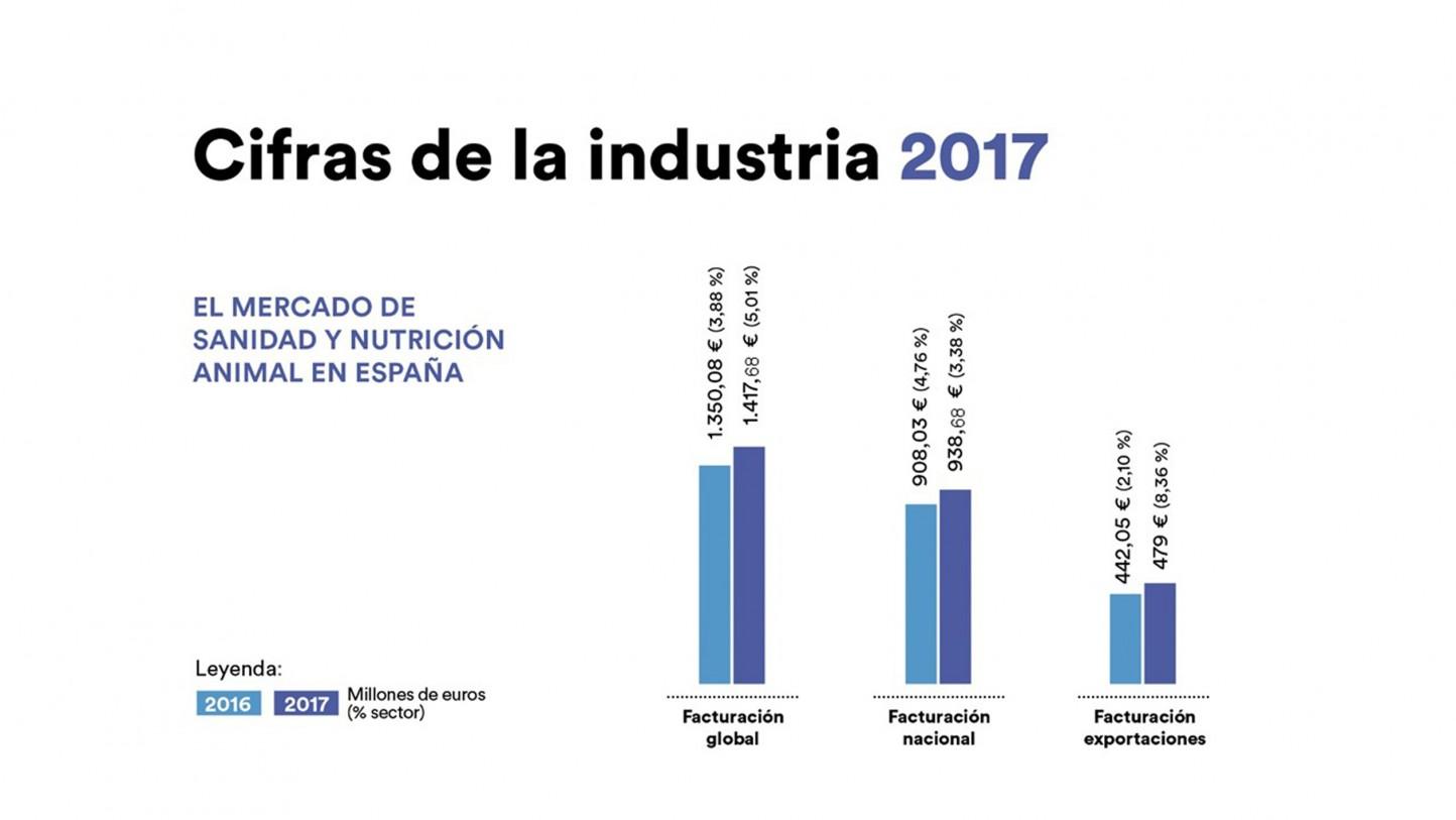 Las exportaciones tiran de la industria española de sanidad y nutrición animal