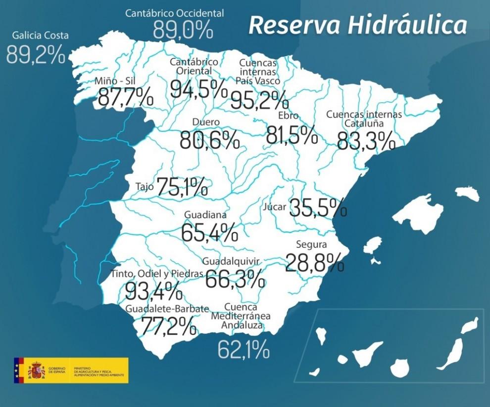 La reserva hidráulica está ya cerca de la media de la última década, con 40.109 Hm3 de agua acumulada