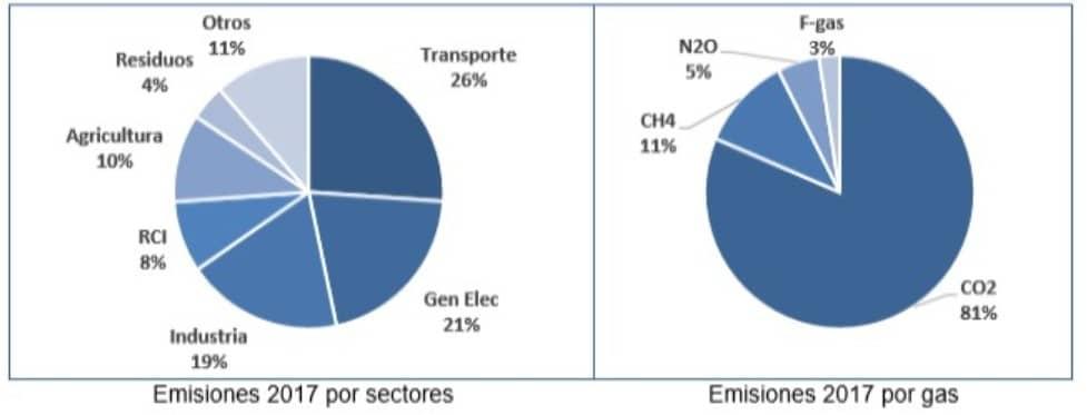 Las emisiones contaminantes de GEI del sector agrario se estima que aumentaron casi un 3% durante 2017
