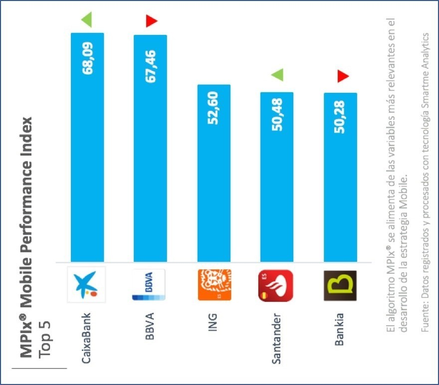 CaixaBank y BBVA lideran la carrera de la banca móvil, según Mobile Performance Index