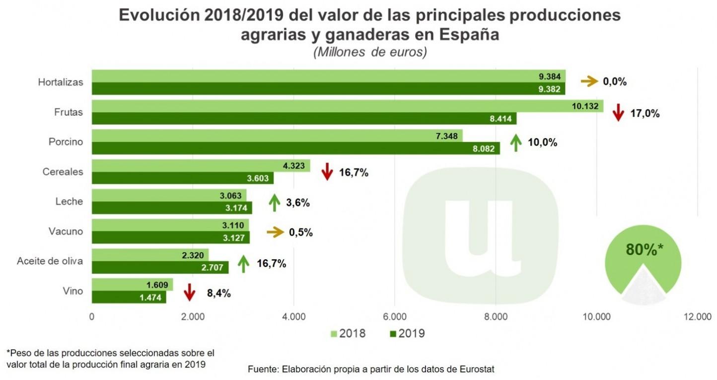 Balance 2019: uno de los peores años que se recuerda a nivel agropecuario, según Unión de Uniones
