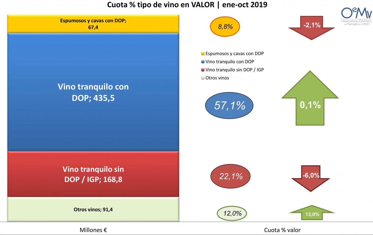 El OeMv suministrará informes de mercado a los operadores de la OIVE