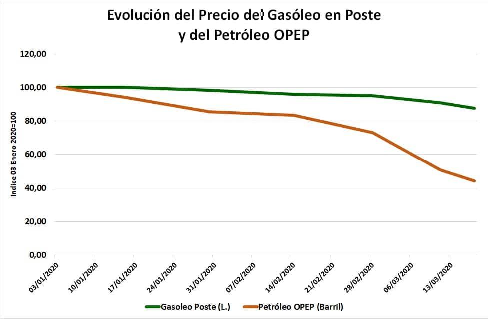 Unión de Uniones critica que la bajada de petróleo del 55,8% desde enero no se ha trasladado al gasóleo agrícola