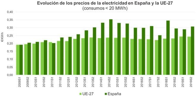 Unión de Uniones denuncia que el coste de la energía eléctrica ha subido un 60% en 10 años