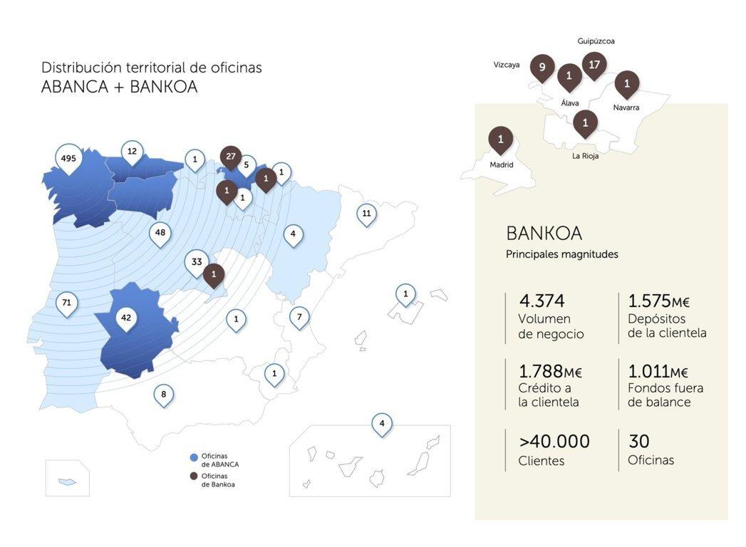 Abanca suscribe un acuerdo con el grupo galo Crédit Agricole para adquirir Bankoa