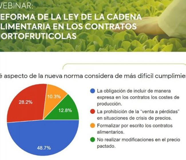 El sector hortofrutícola ve dificultades para aplicar la reforma de la Ley de la Cadena Alimentaria