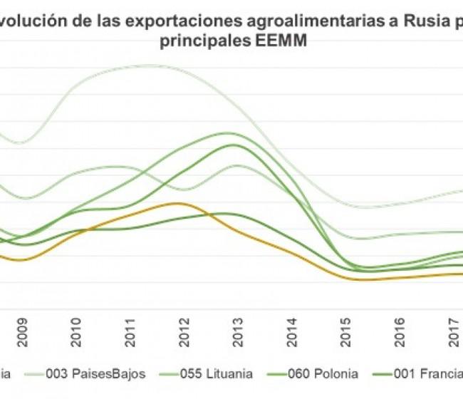 Unión de Uniones cifra en 1.650 M€ la caída de las exportaciones agroalimentarias españolas a Rusia