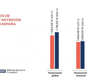 La industria española de sanidad y nutrición animal supera los 1.700 M€ en 2020