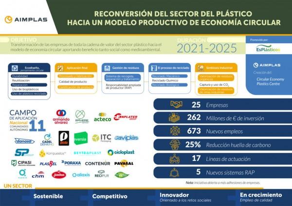 El sector de los plásticos invertirá más de 260 M€ en economía circular e innovación
