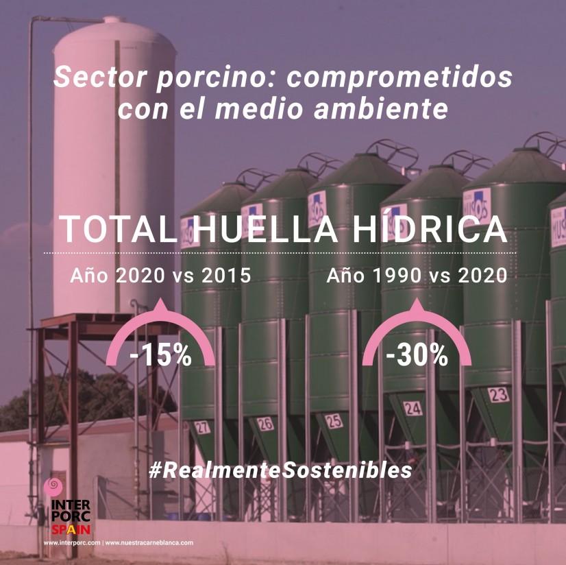 El sector porcino reduce un 15% su huella hídrica en los últimos 10 años