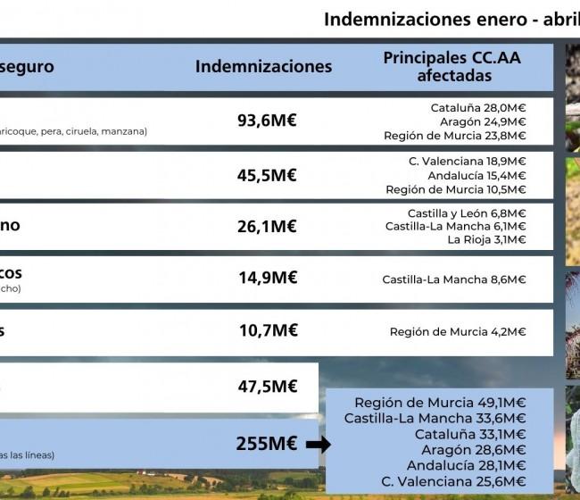 La siniestralidad en cultivos y ganado asegurados se elevó a más de 255 M€ hasta 30 de abril