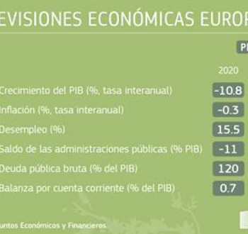 Bruselas publica sus previsiones económicas de primavera: la economía crecerá un 4,3% este año