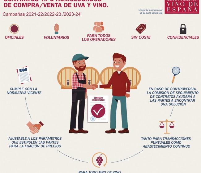 EL BOE publica los contratos tipo homologados de compra/venta de uva y vino