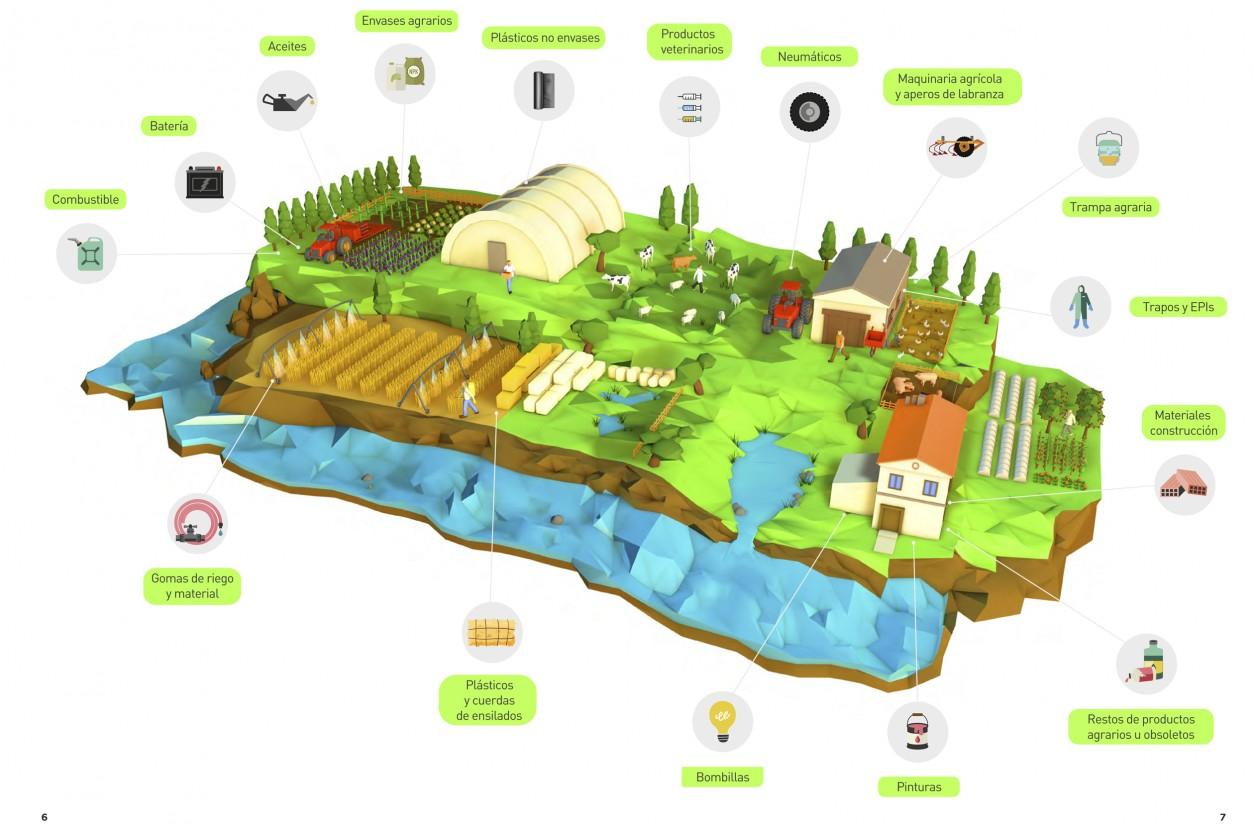 SIGFITO y Global Nature presentan una guía sobre la gestión de los residuos agrarios en España