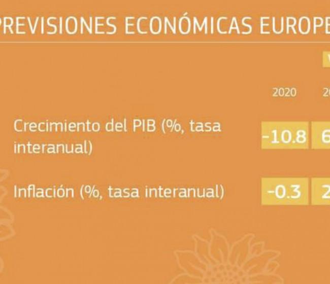 Previsiones económicas de verano para la UE: una recuperación más rápida de lo esperado