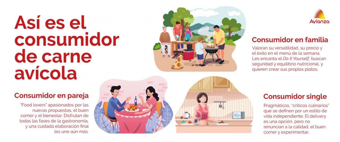 banner-consumo-pollo-avianza_v03_horizontal _baja