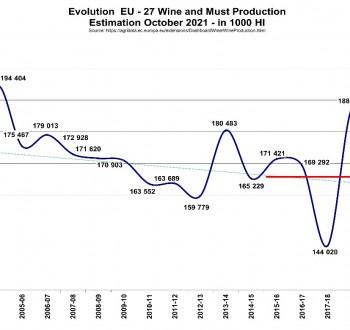 La CE prevé un descenso de la producción vitivinícola comunitaria del 13% y de 23 Mhl en 2021/22