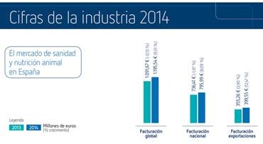 Notable subida de casi el 10% de la industria española de sanidad y nutrición animal en 2014